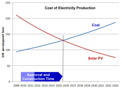 Cost of Electricity Production - Coal vs Solar PV