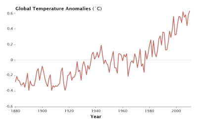 Global temperatures from 1880 to 2010